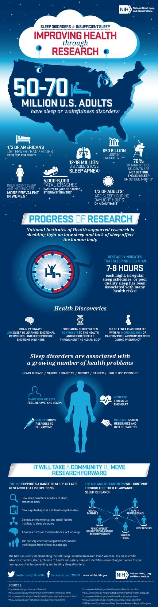 educational: an infographic about the health risks of poor sleep and insomnia